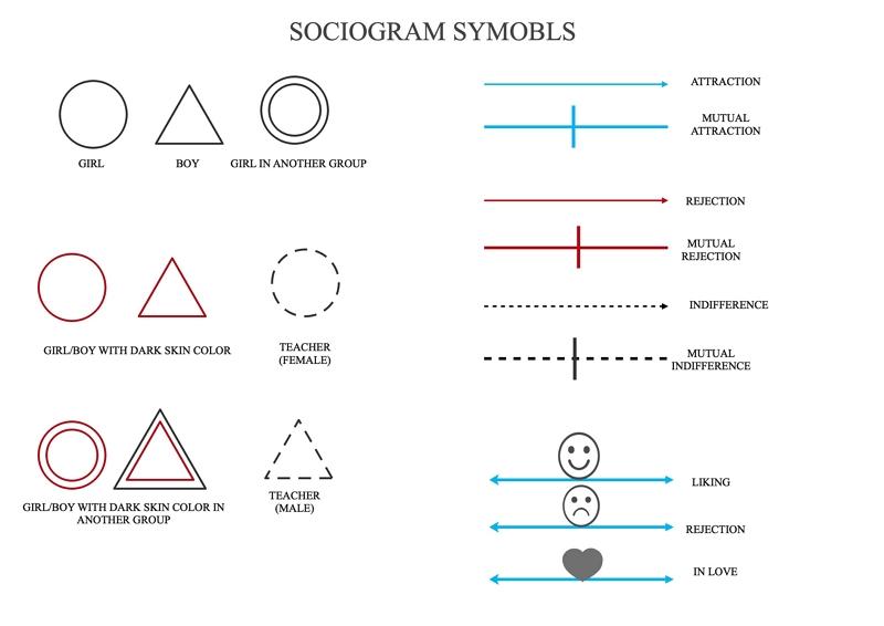 sociogramme symboles