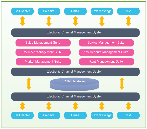 CRM Application Architecture Template