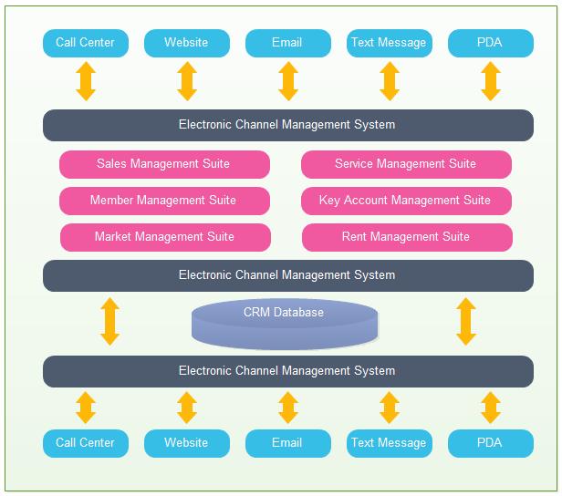 Plantilla de Arquitectura de Aplicaciones CRM