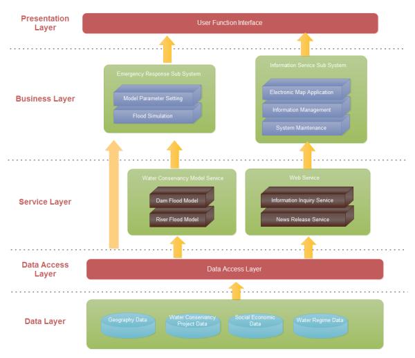 Plantilla de Arquitectura de Software