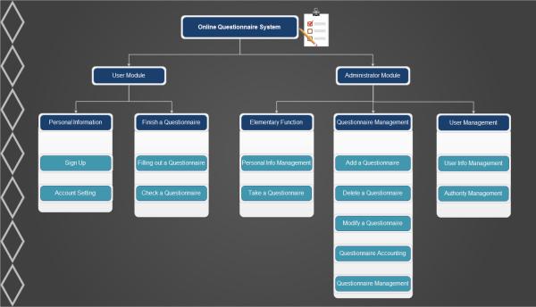 Arquitectura de Jerarquía Funcional del Sistema del Sitio Web