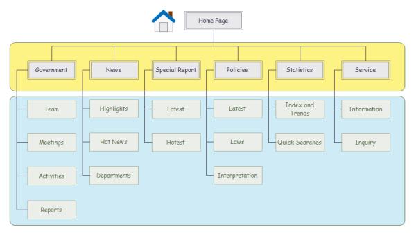 Arquitectura de Información del Sitio Web