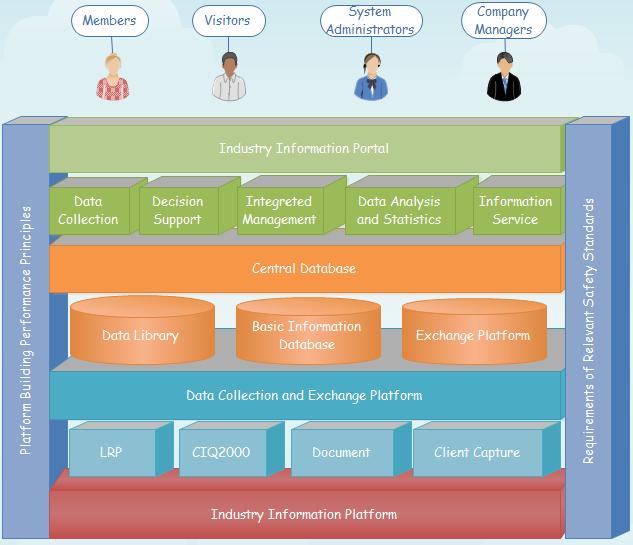 Diagrama de Arquitectura del Sistema 3D