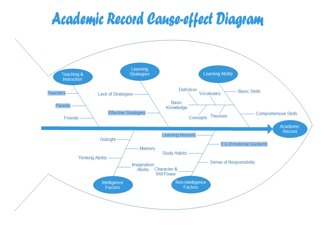 Cause and Effect Diagram for Academic Record