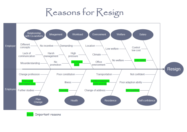 Cause and Effect Diagram for Resign