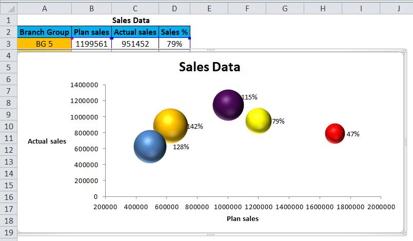 Sales Data Bubble Chart