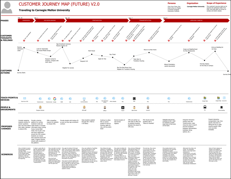 customer journey map future goals
