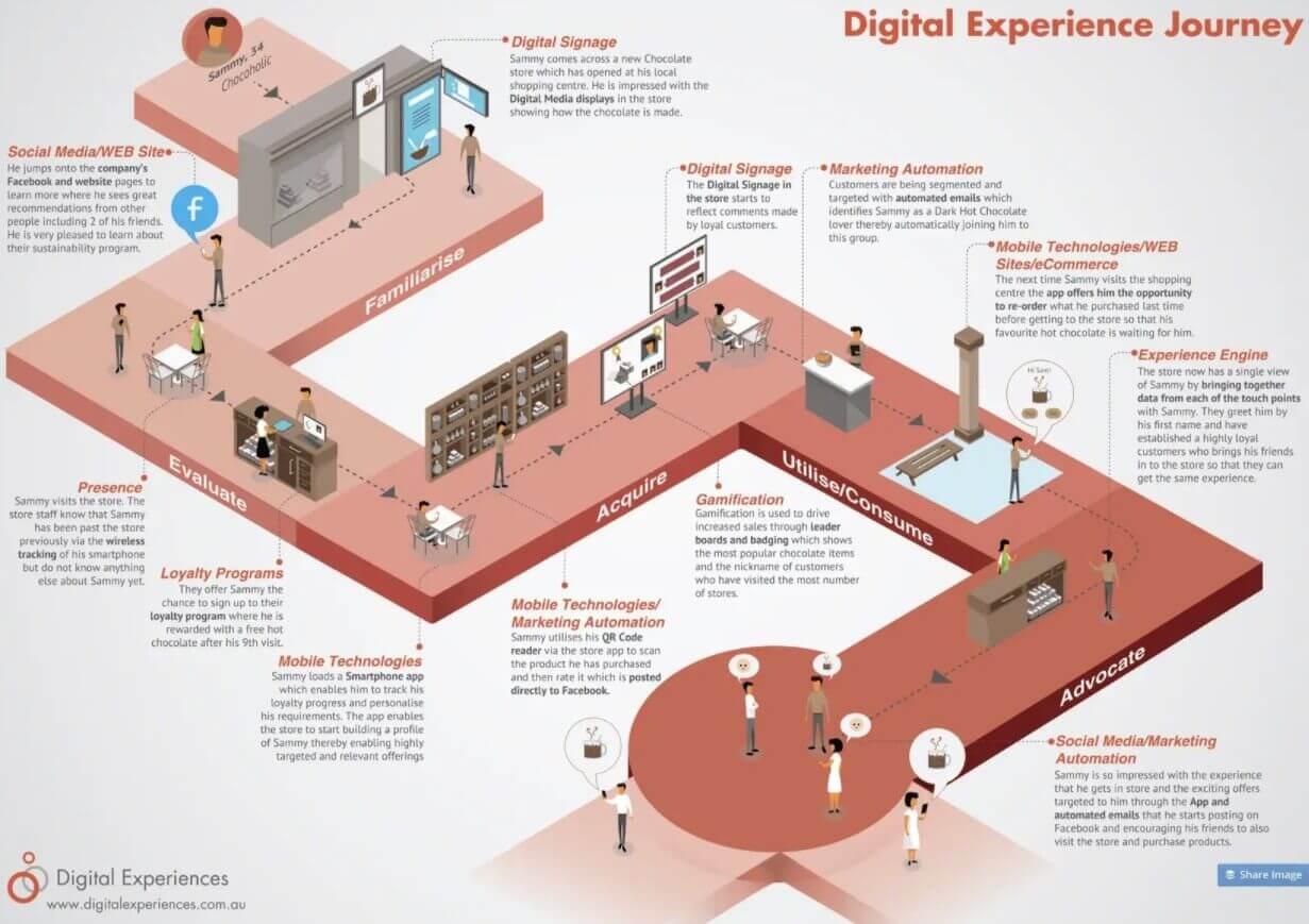Digital Experiences Journey