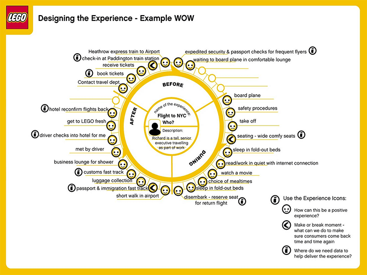 The Experience Wheel – LEGO