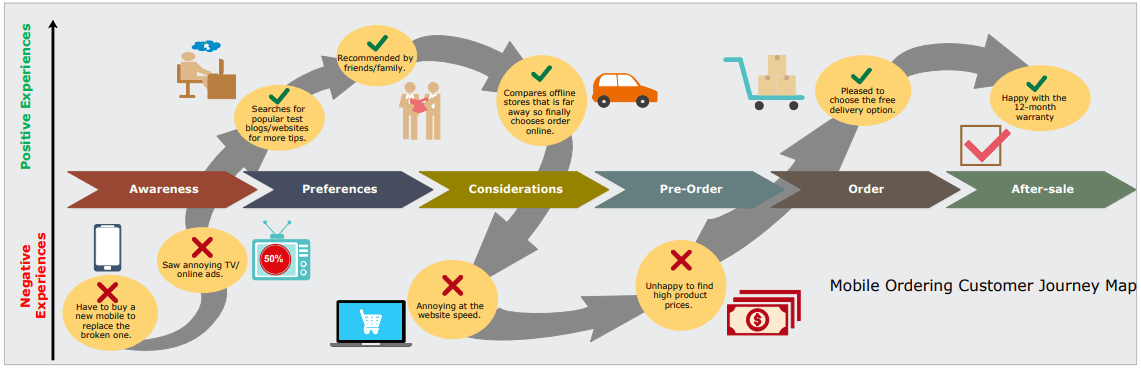 mobile ordering customer journey map