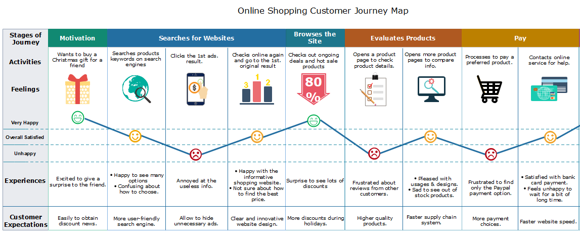 online shopping customer journey map