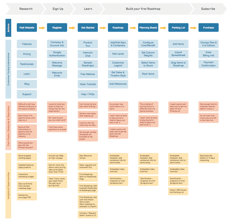 Product Plan Journey Map