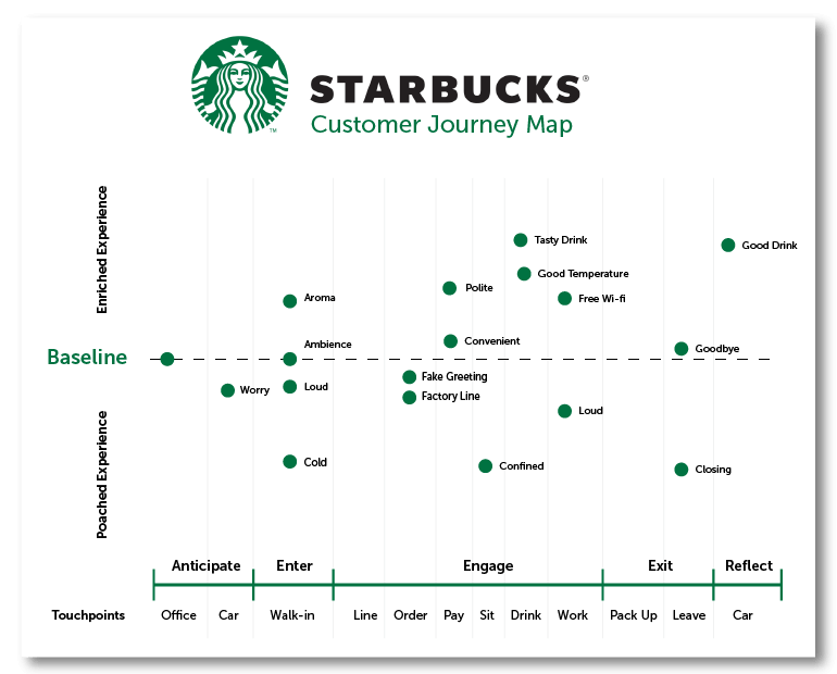 Starbucks' Customer Journey Map