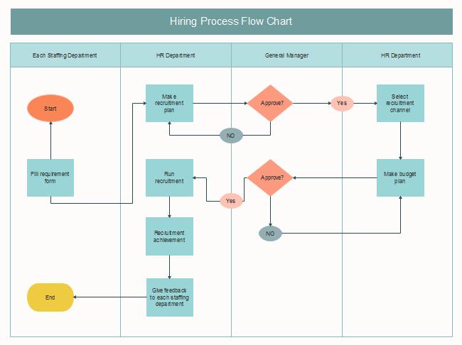 Diagramma Processo di Assunzione