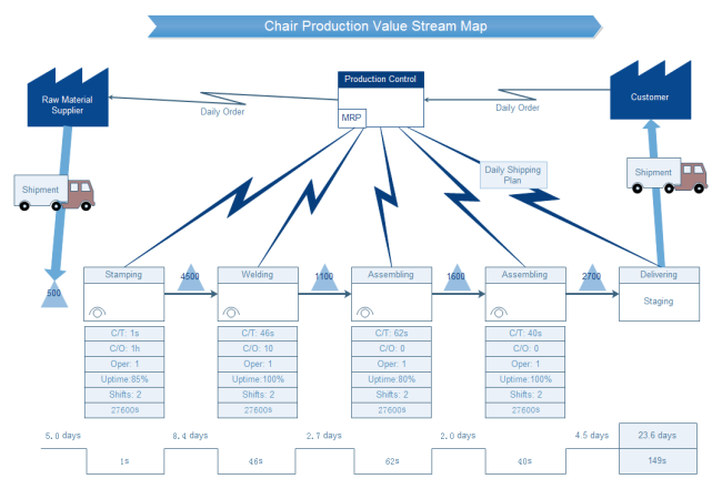 chair production value stream