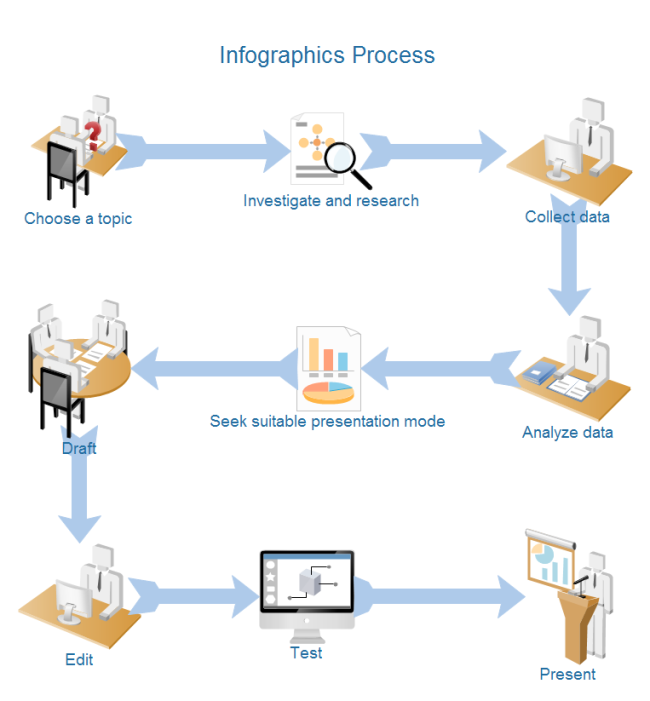 Infographic Process Map