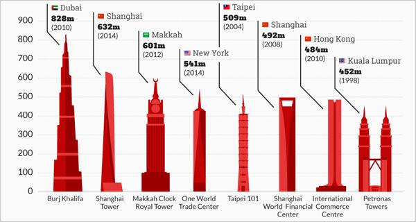 Single Chart Infographic