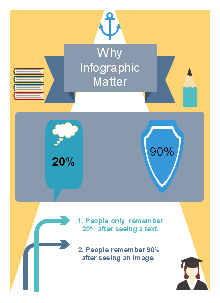 Why Infographic Matter