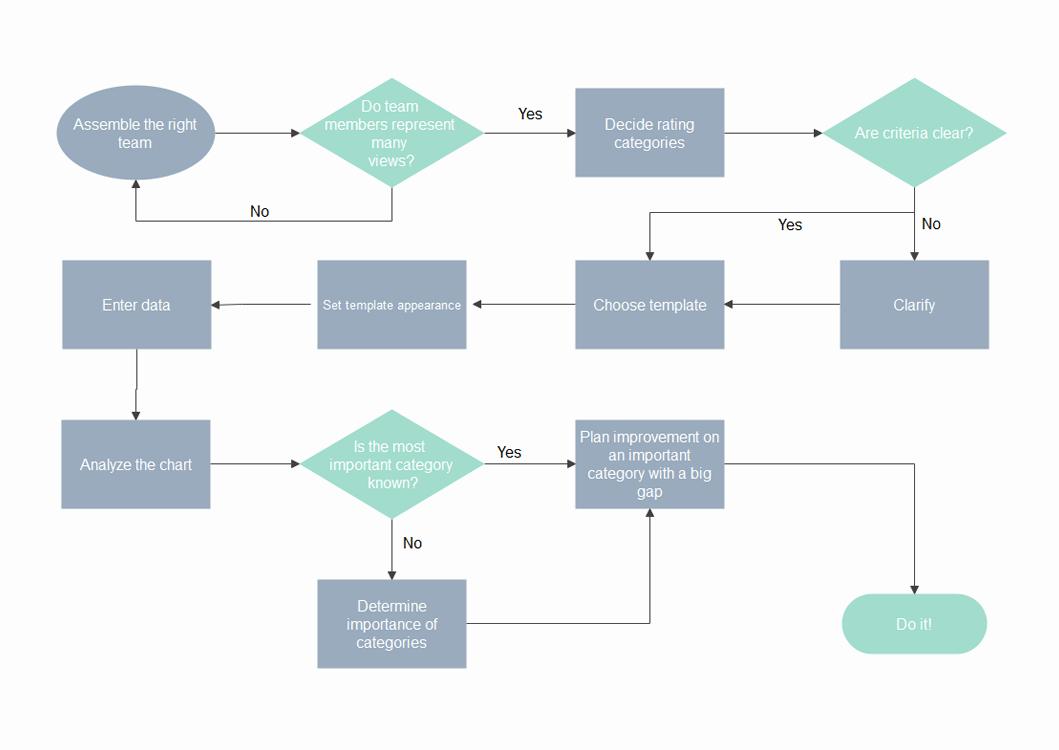 modello di diagramma di flusso