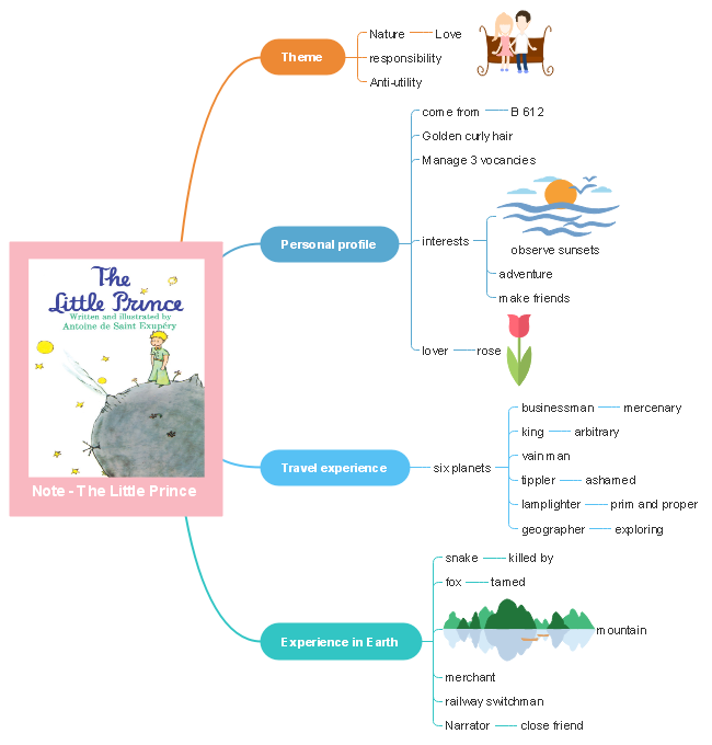 Little Prince Note Mind Map