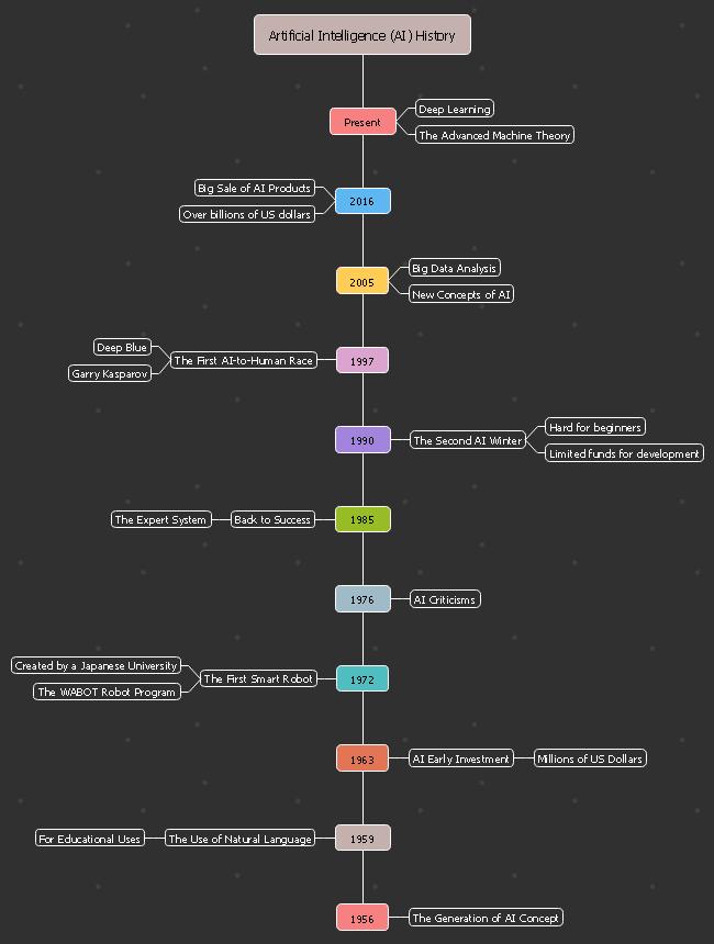 AI History Timeline