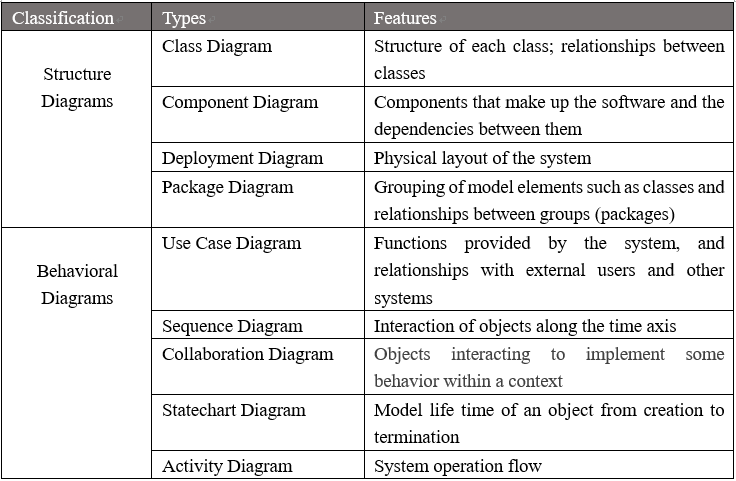 Different UML Diagrams