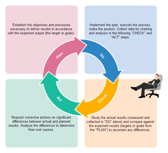 implement deming cycle