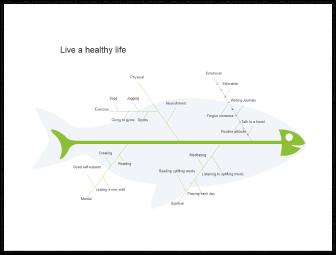 modello diagramma a lisca di pesce