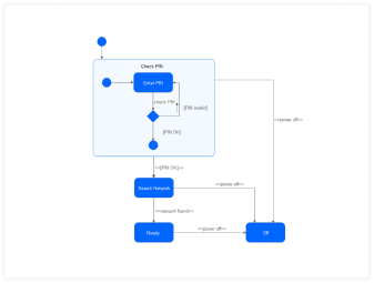 modello diagramma UML