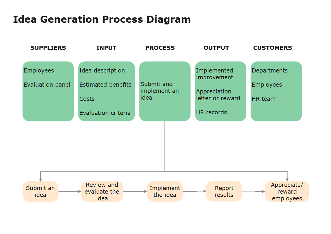SIPOC Diagram example
