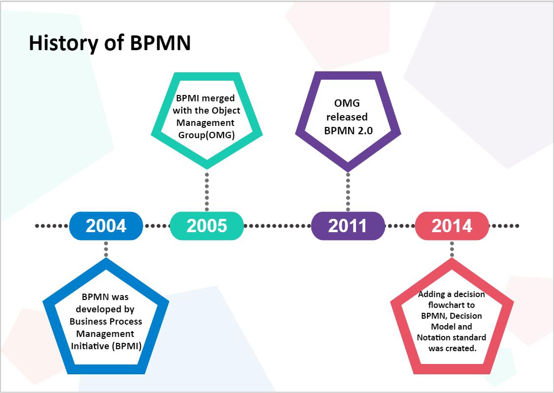 BPMN-Geschichte