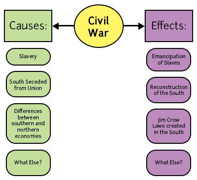 Concept Map Example - Civil War