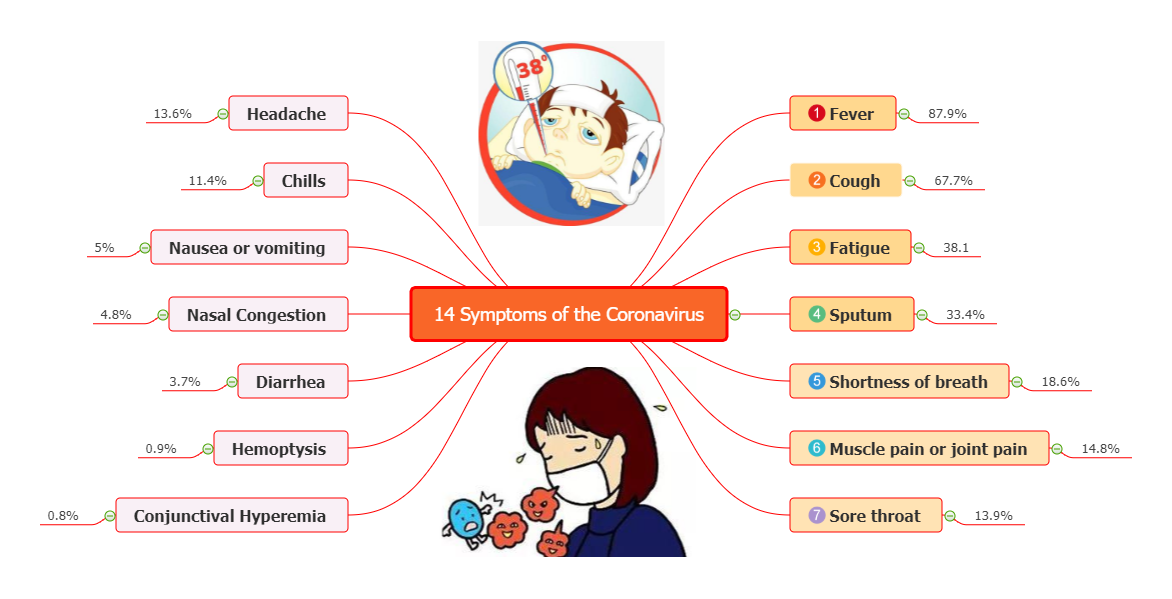 Mind Map of Coronavirus