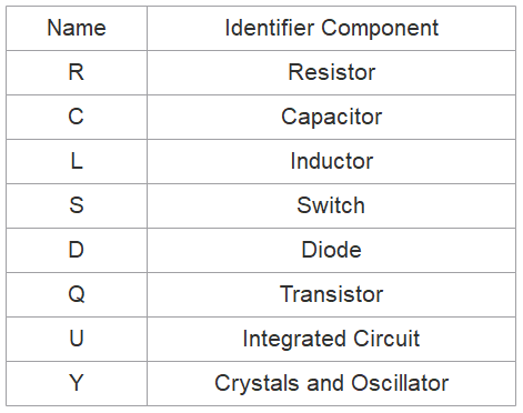 Table of Components Names