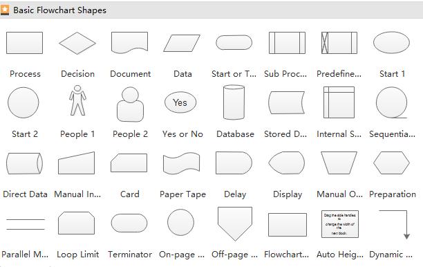 símbolos de diagrama de flujo de proceso
