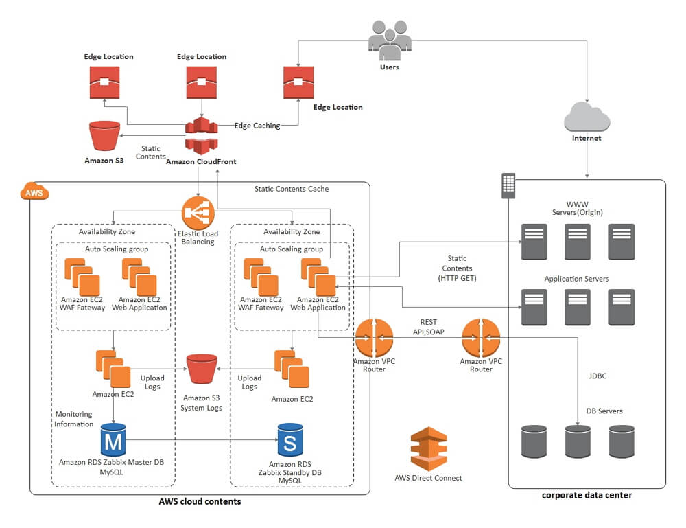 AWS Network Diagram Example