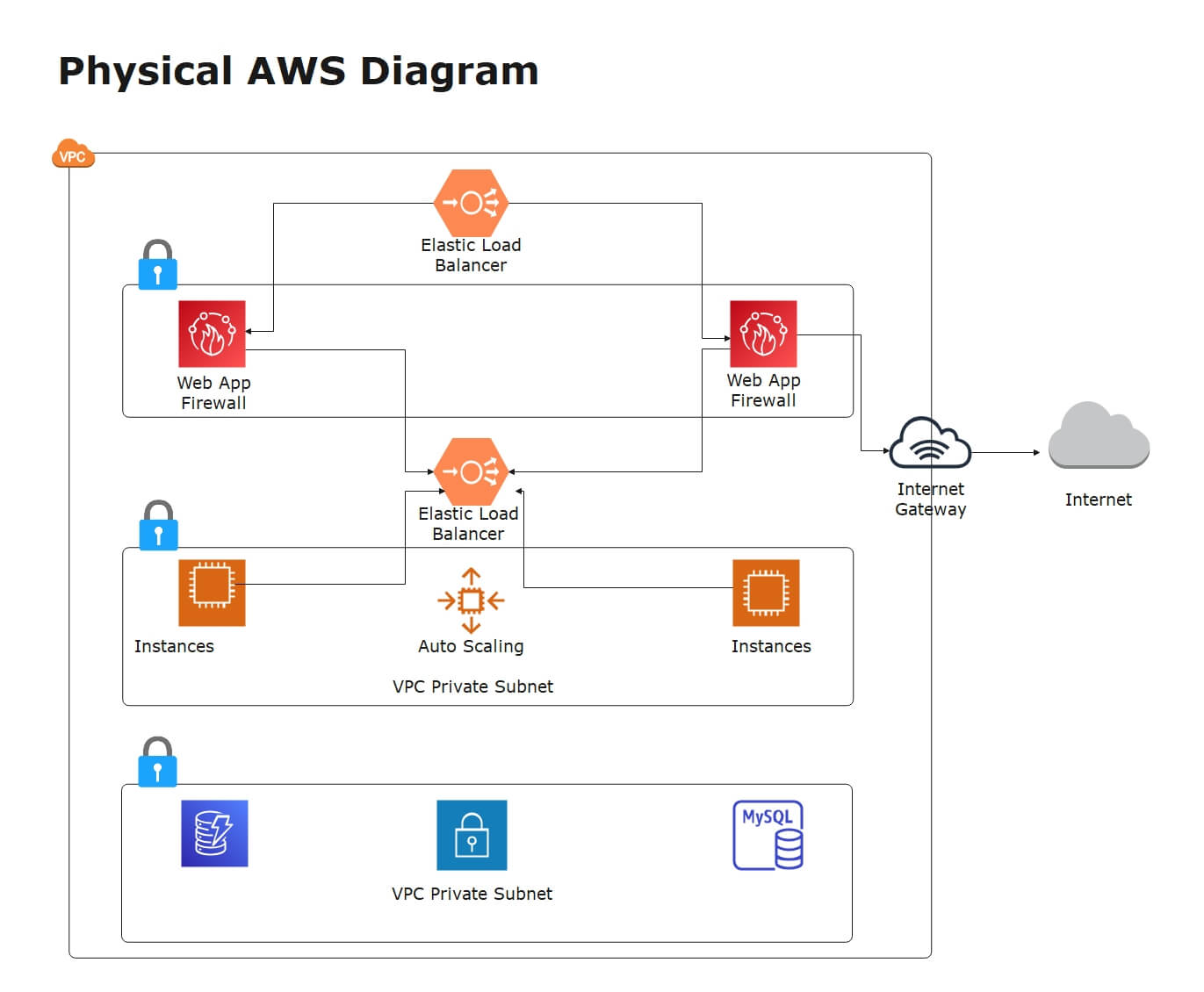 AWS Diagram example