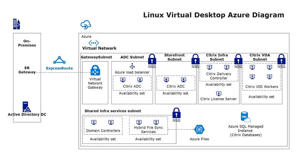 Azure Diagram example