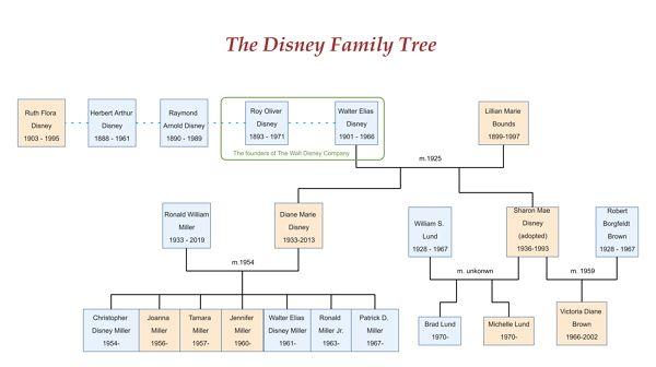 Desiny Org Chart