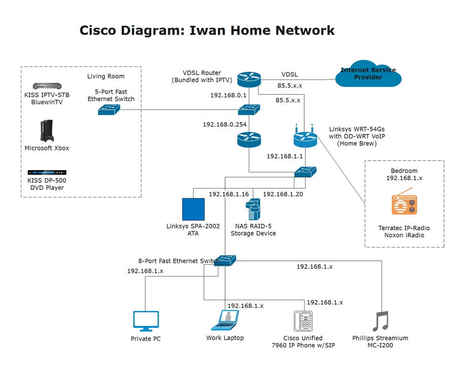 Cisco Network Example