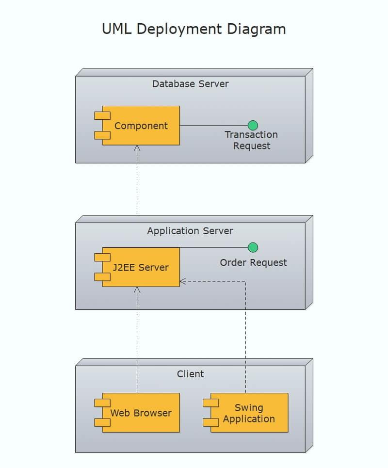 UML Deployment Diagram
