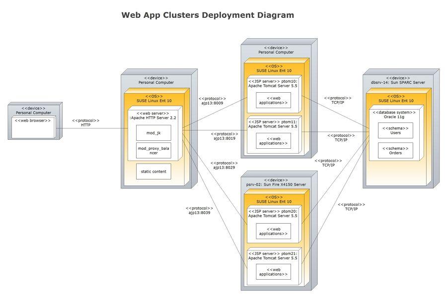 UML Deployment Diagram Examples