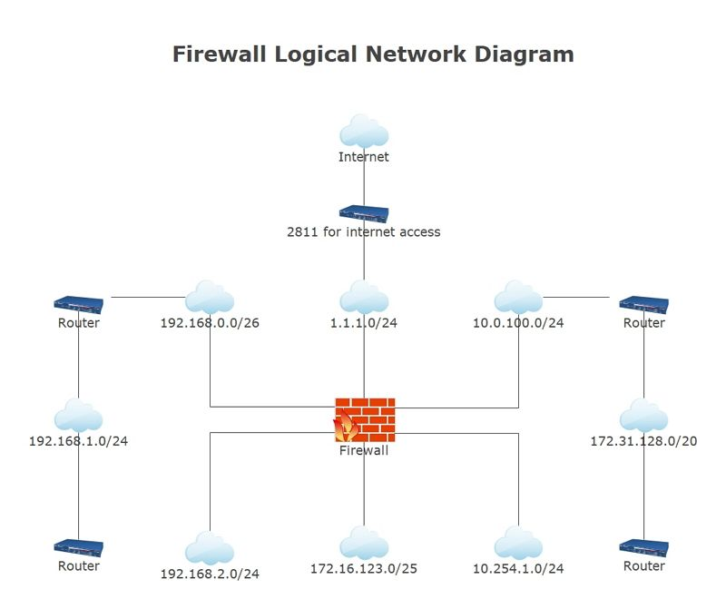 Logical Network Diagram Example