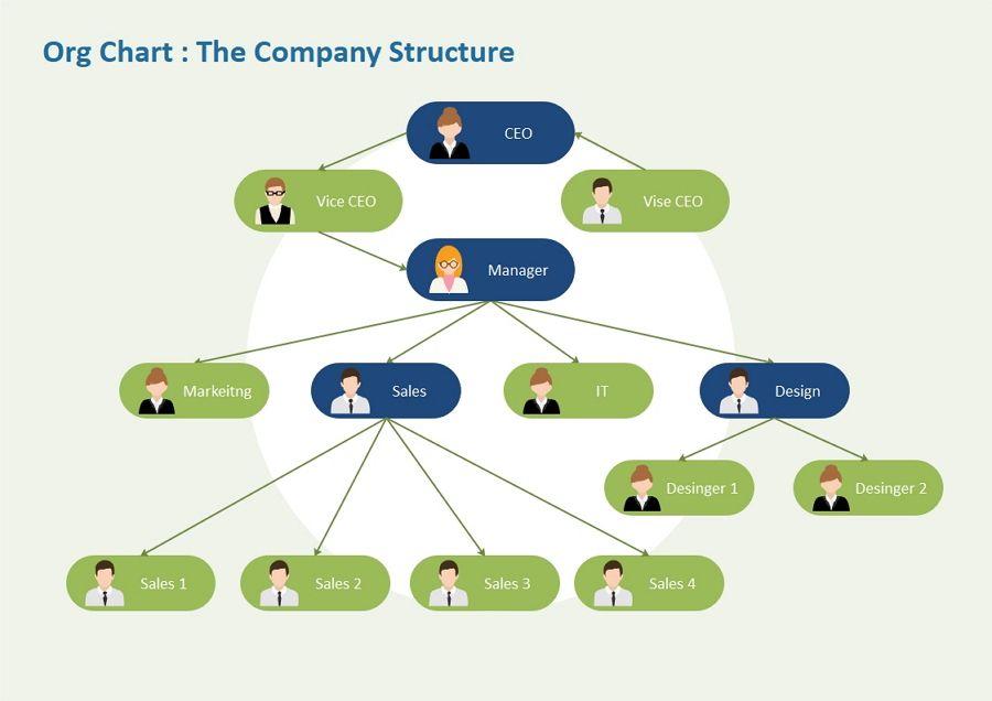 Department Org Chart