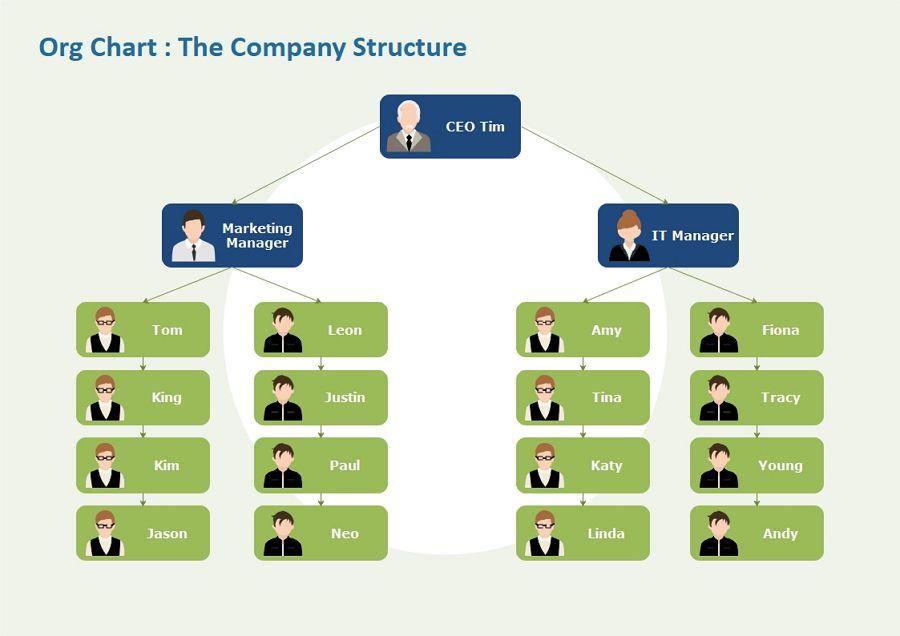 Service Enterprise Org Chart