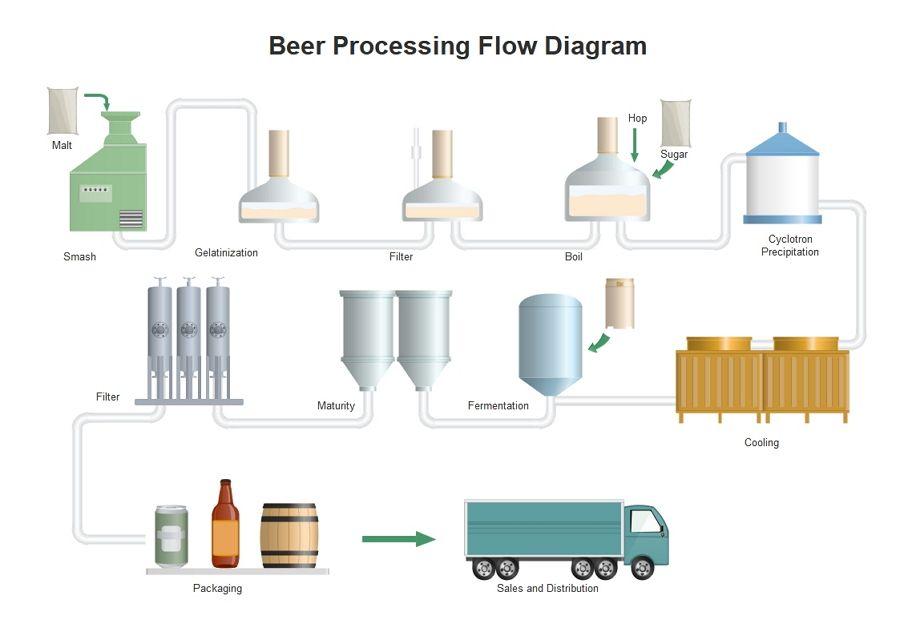 Pip Design Diagram Example
