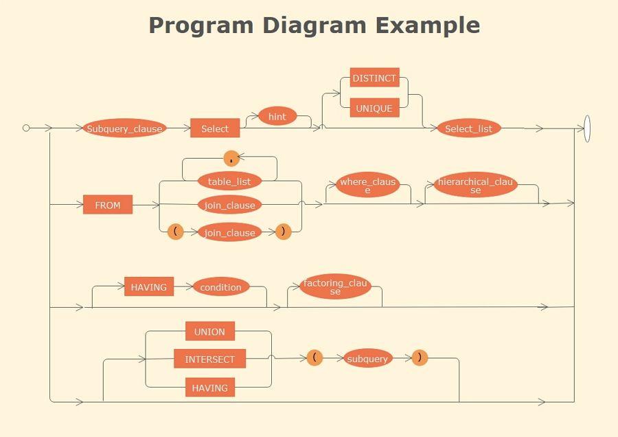 Program Flowchart