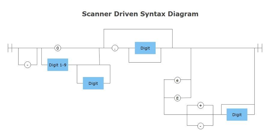 Program Flowchart example