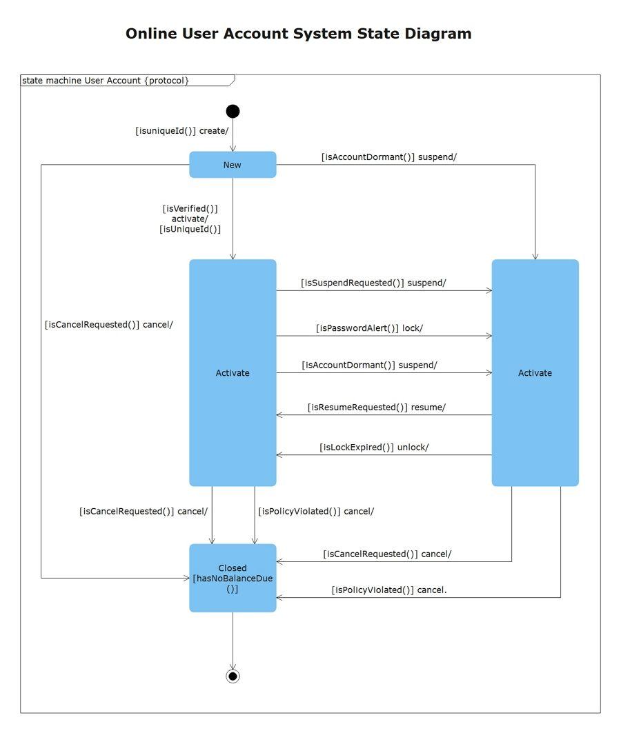 UML State Machine Diagram Examples