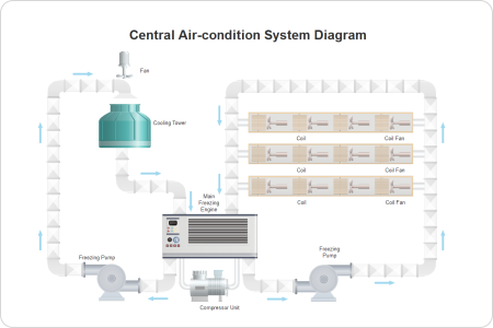 Air Conditioning Process P&ID